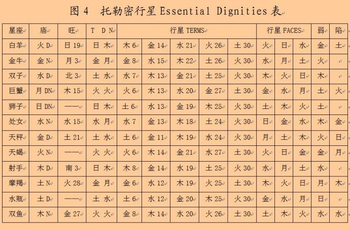 托勒密行星Essential Dignities表